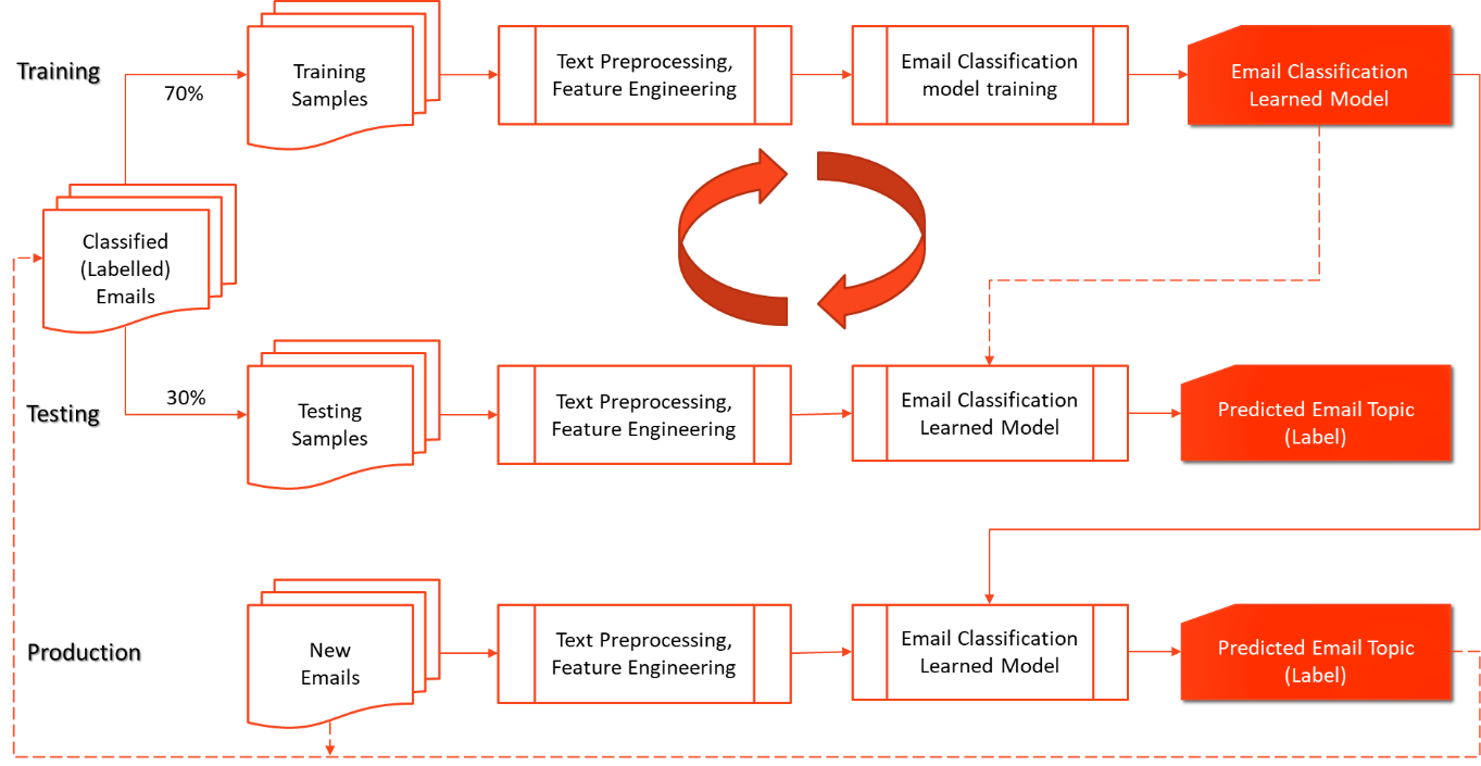 Figure 1. Building a Machine Learning-based Email Classification Model