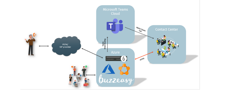 Microsoft Teams Direct routing diagram -png